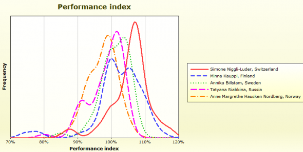 womenlongperformance