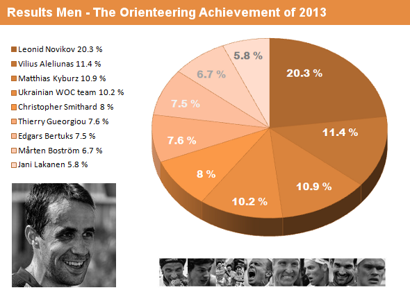 Orienteering Achievement of 2013 - Men