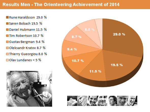results_men_2014
