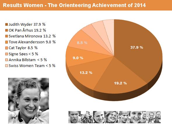 results_women_2014