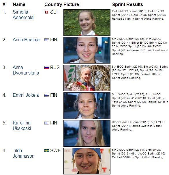 sprintresultswomen
