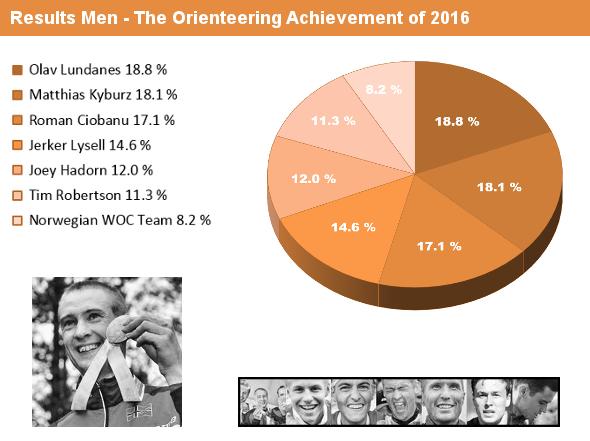 results_men