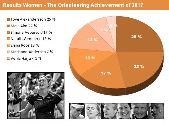 results_women